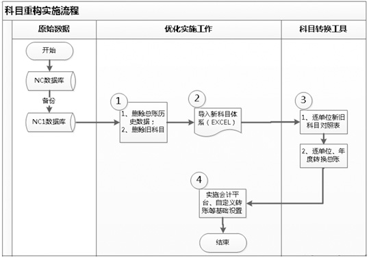 账务处理系统 体系结构设计报告